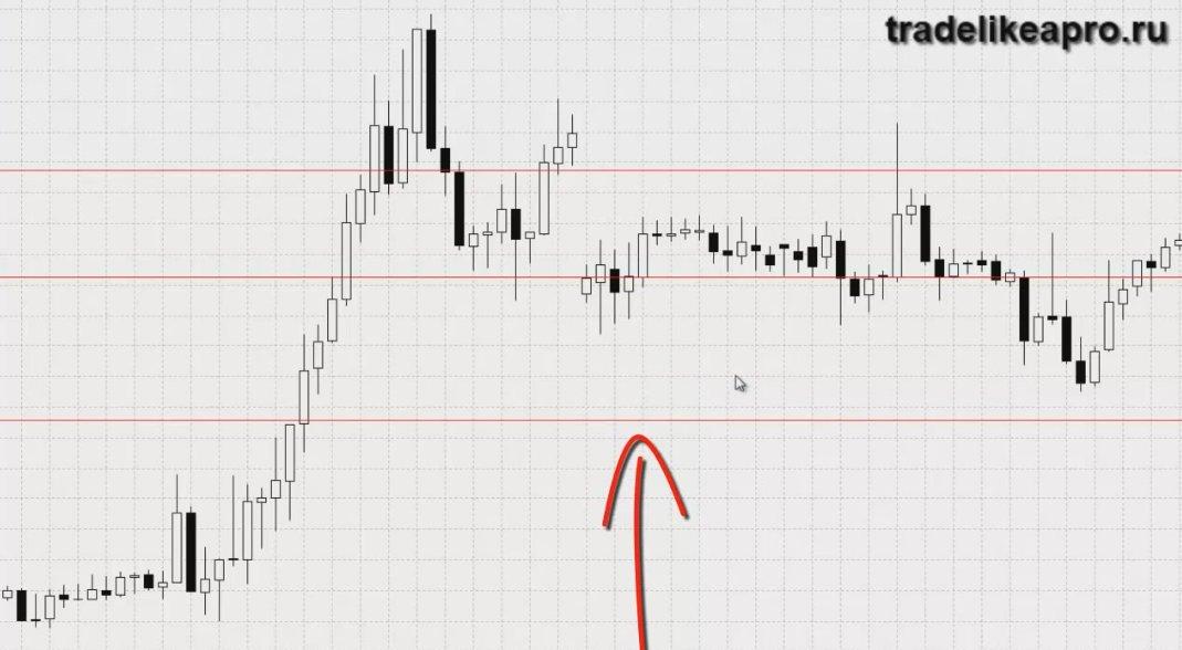 Forex тактика работы при резких колебаниях цен как работать по торговой системе «инфинити» для форекс