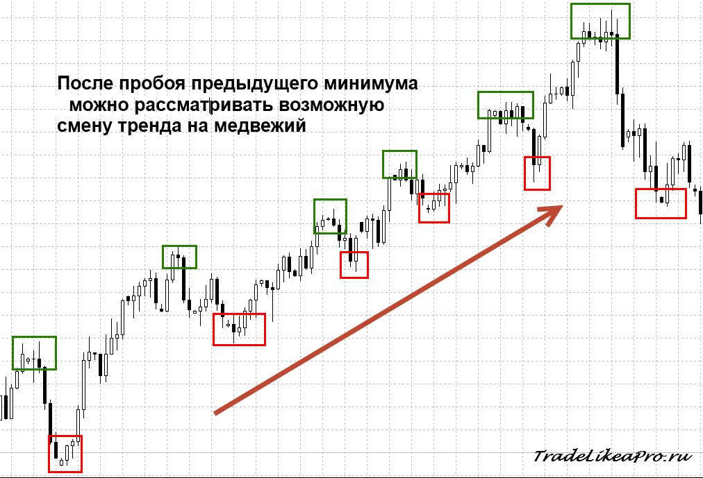 Как правильно определить тренд forex курсы валют гонконгский доллар к рублю