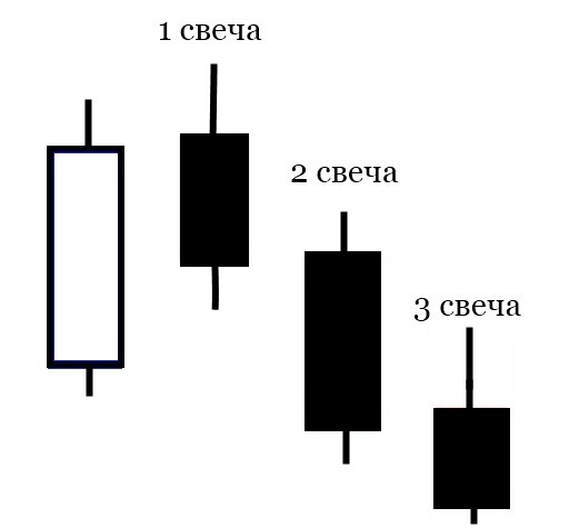 Форекс три свечи советник wap forex chart