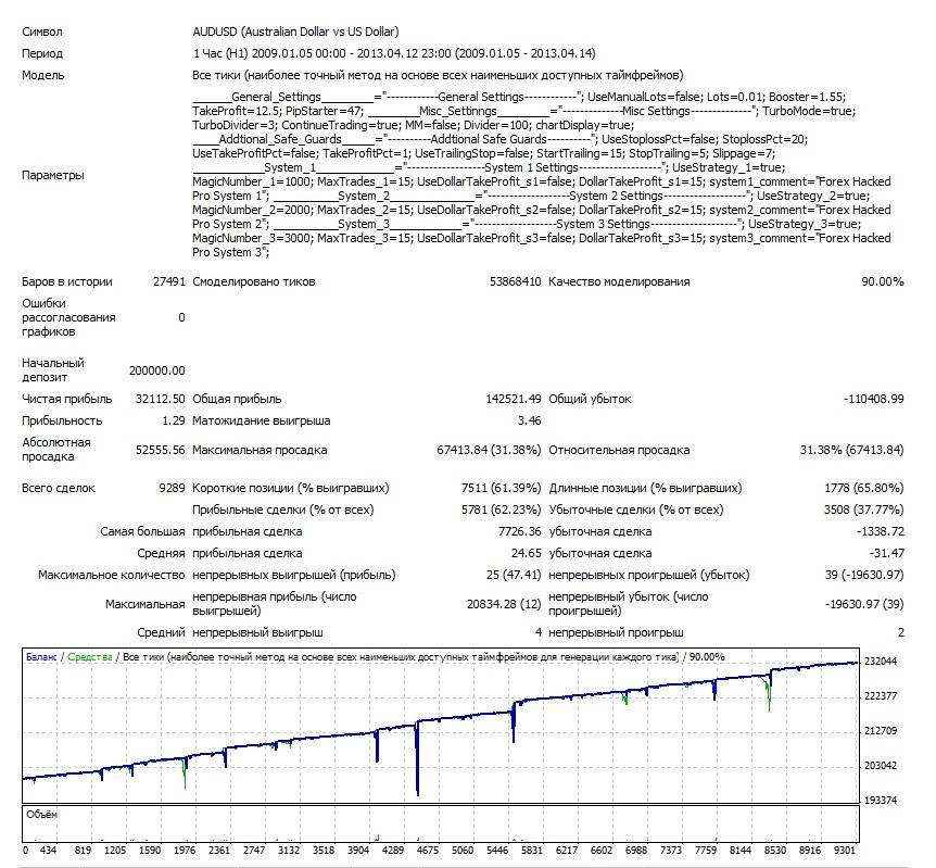 Взломщик Про AUDUSD 2009-2013