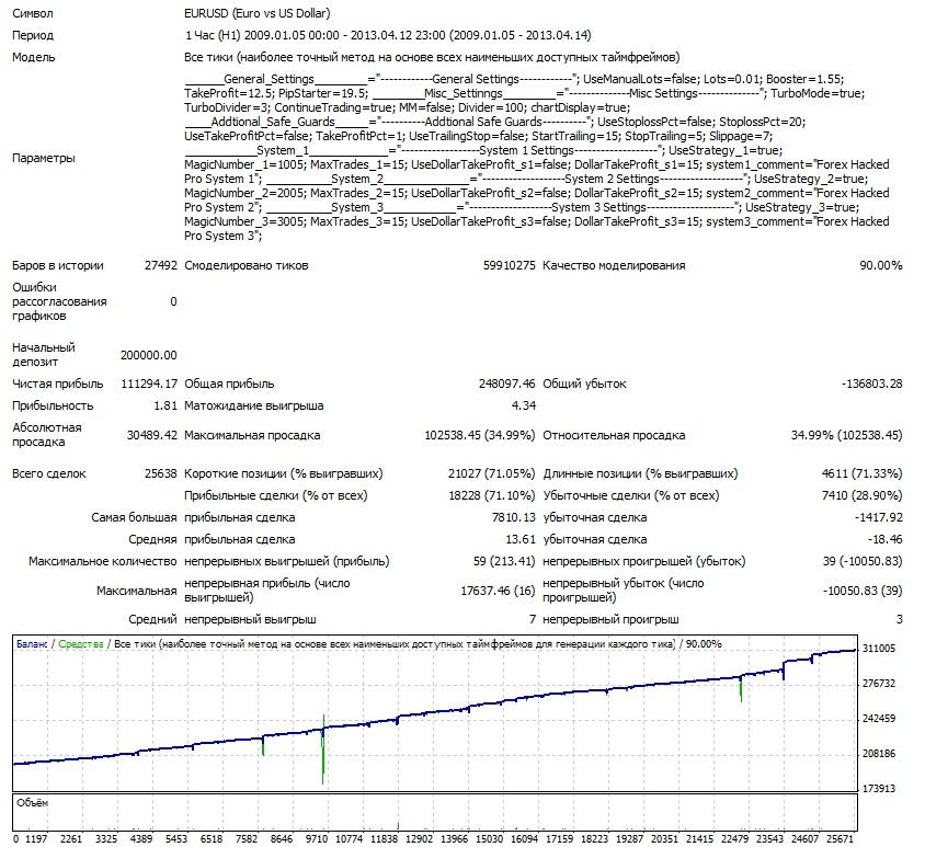 Взломщик Про EURUSD 2009-2013
