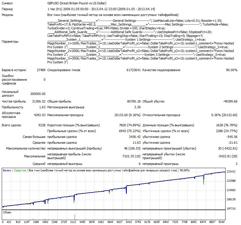 Взломщик Про GBPUSD 2009-2013