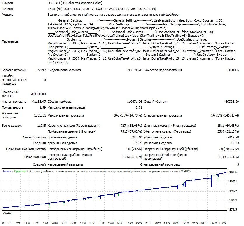 Взломщик Про USDCAD 2009-2013