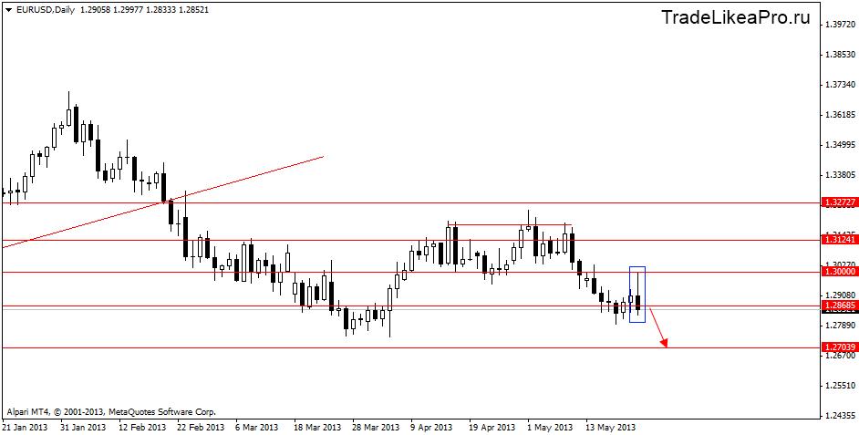 Бездепозитный бонус на евро доллар