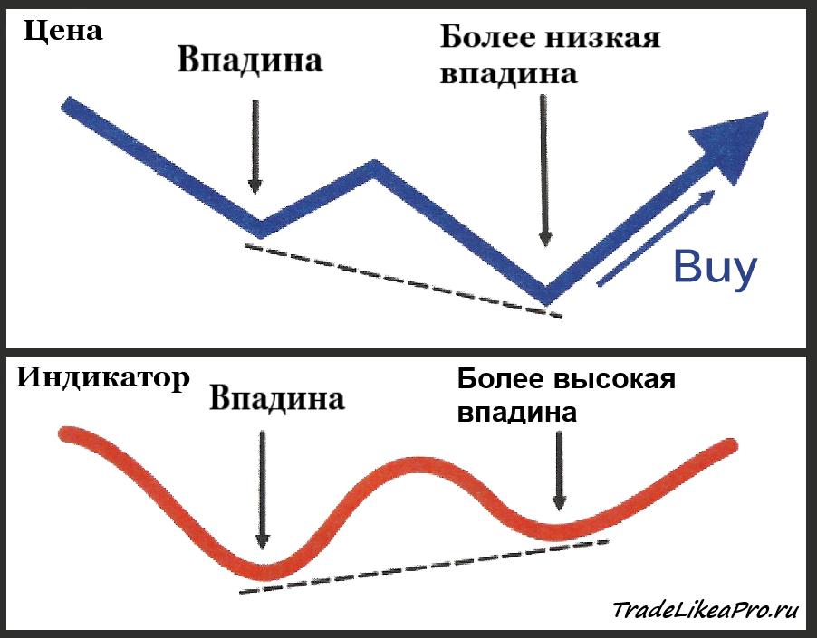 Ложная дивергенция forex gkdnajhvf торговые сигналы форекс on-line