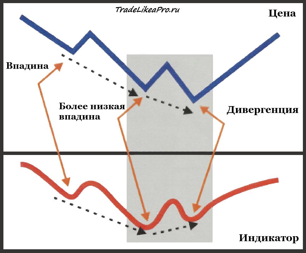 дивергенция сверху форекс медвежий тренд