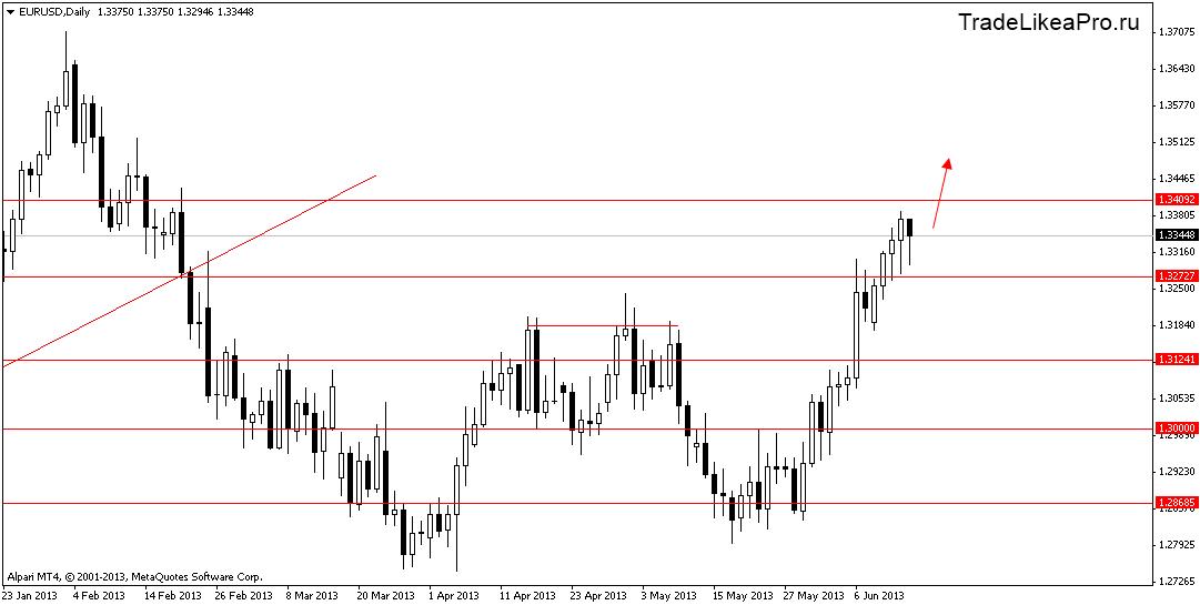 Прогноз рынка форекс