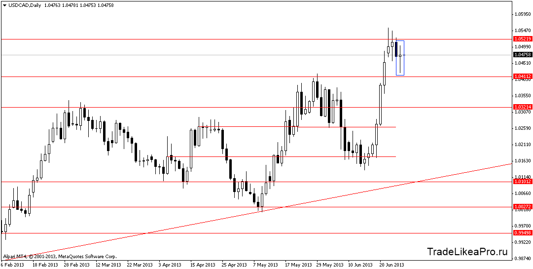 usdcaddaily 28062013