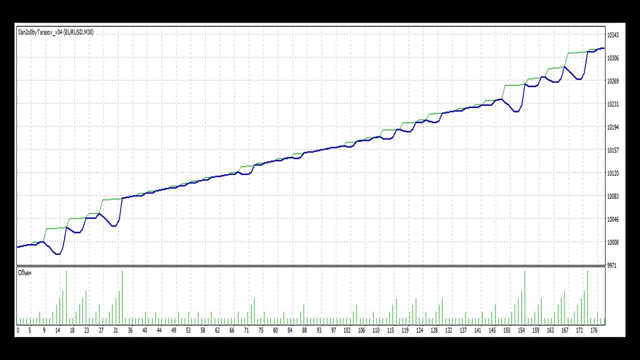 Движение в 0.01 на forex тактика удвоения лота forex