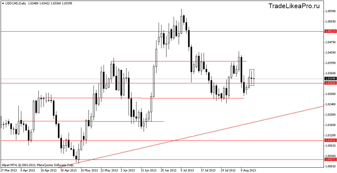usdcaddaily 15082013