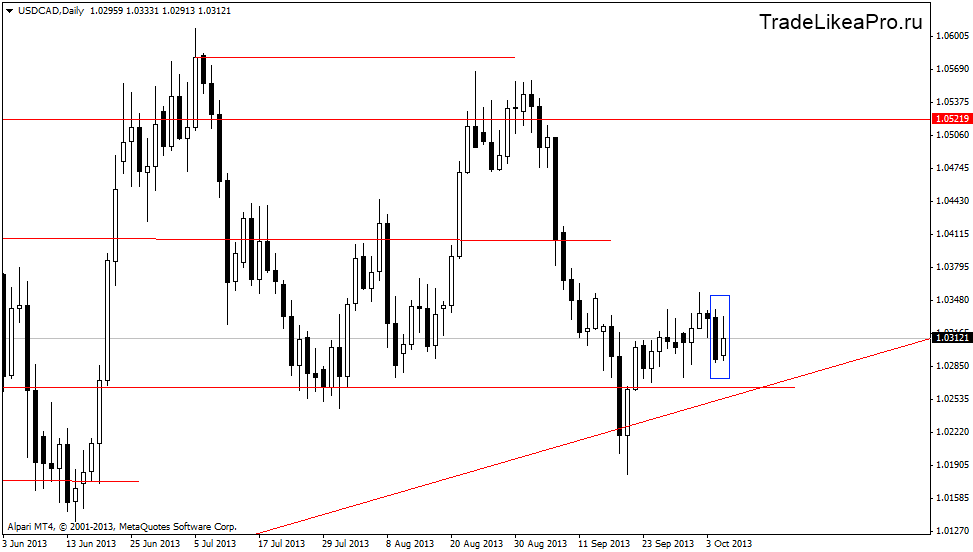 usdcaddaily 8102013
