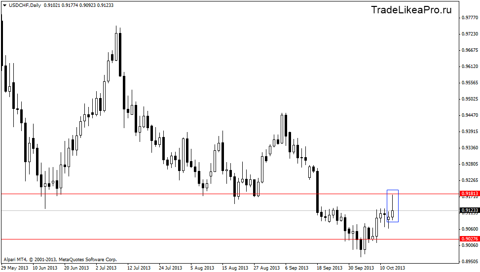 usdchfdaily 16102013