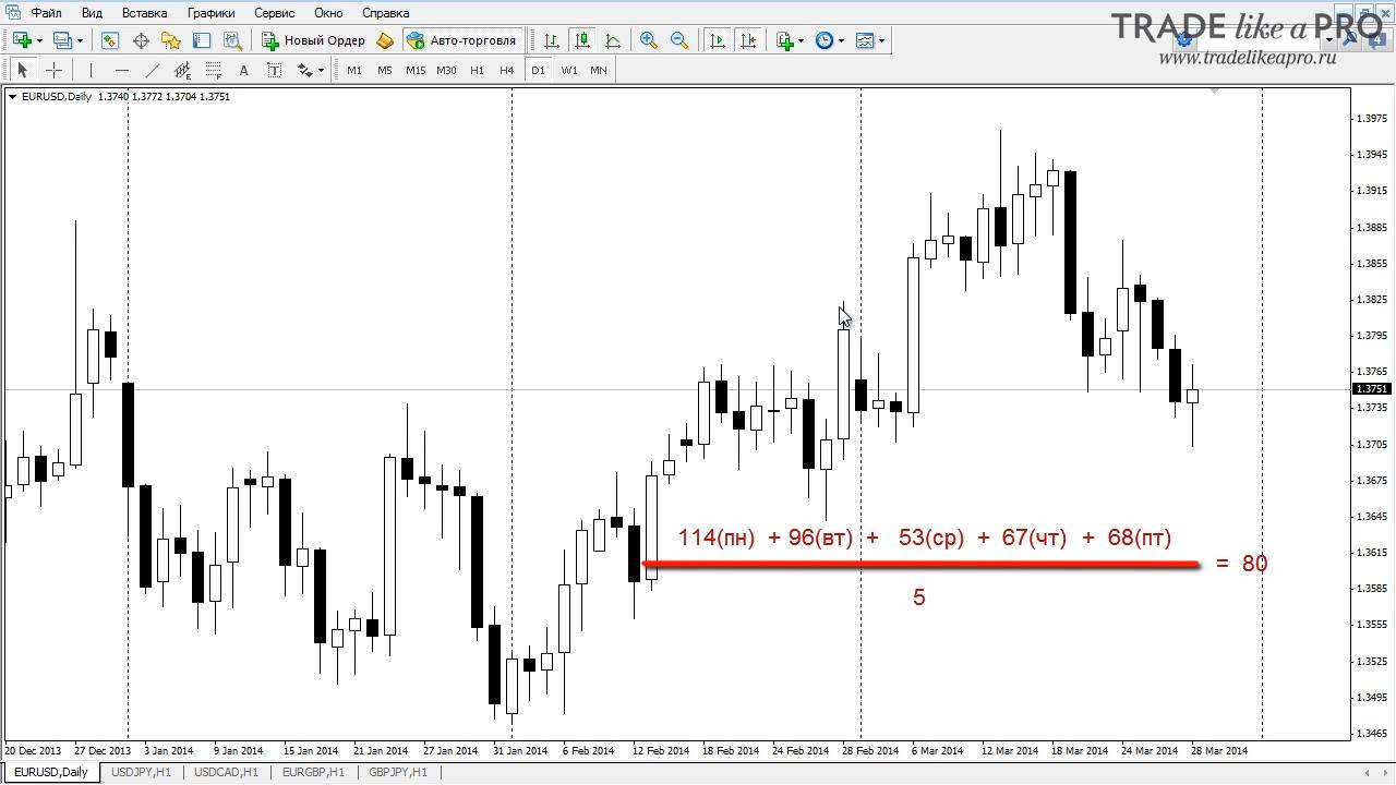 Forex вычисление среднедневного диапазон trade forex market