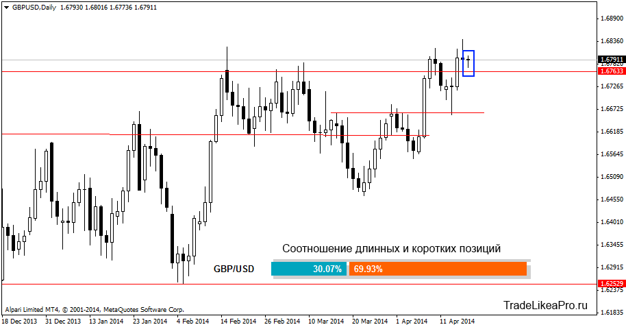 gbpusddaily 21042014