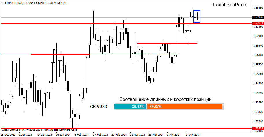 gbpusddaily 22042014