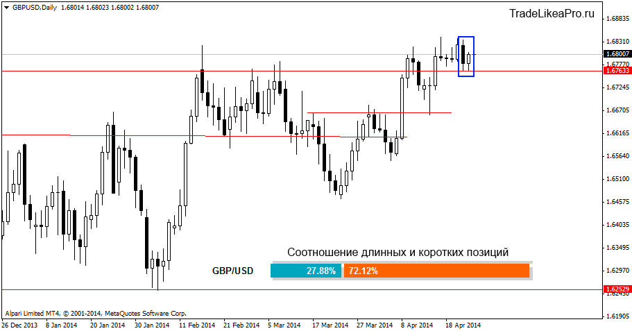 gbpusddaily 25042014
