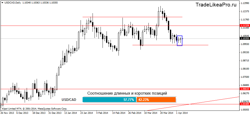 usdcaddaily 4042014