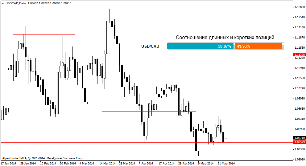 usdcaddaily 26052014