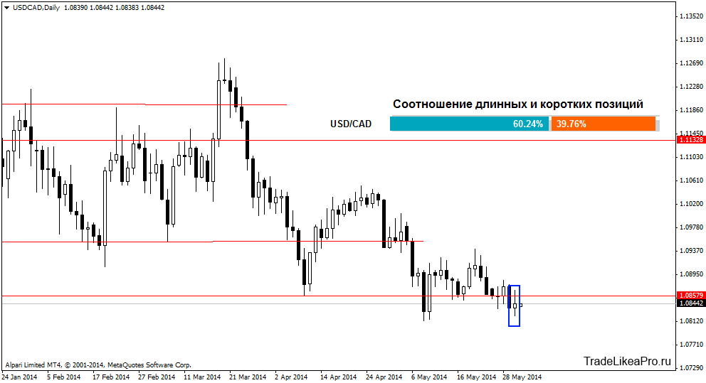 usdcaddaily 2062014