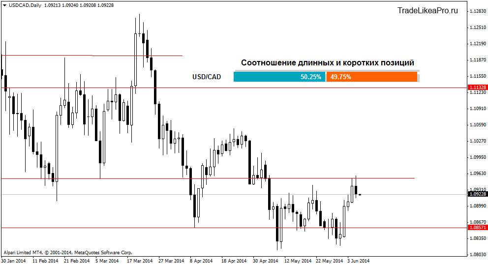 usdcaddaily 6062014