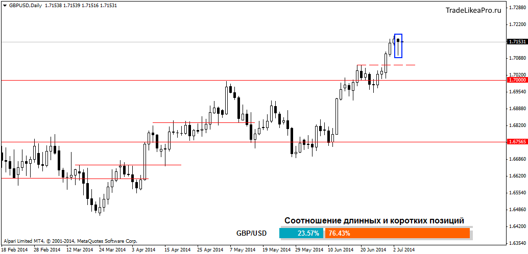 gbpusddaily 04072014