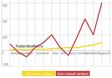 графики доходности форекс трейдеров
