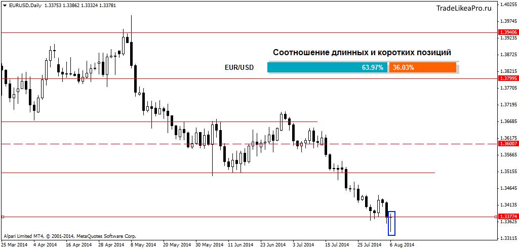 Прогнозы для рынка валют forex dashcoin цена в рублях
