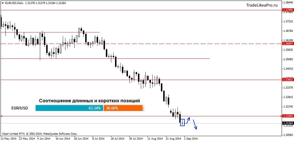 Прогноз валютного рынка форекс флаг индикатор форекс