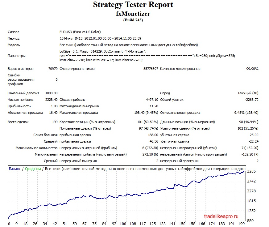 Monetizator EURUSD 2012 2014