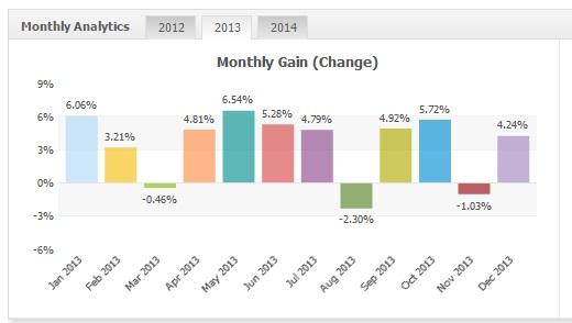Monetizator EURUSD 2013