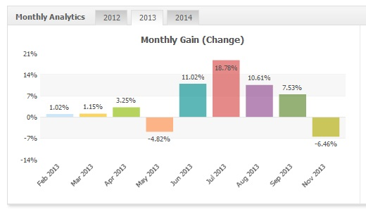 Monetizator GBPUSD 2013