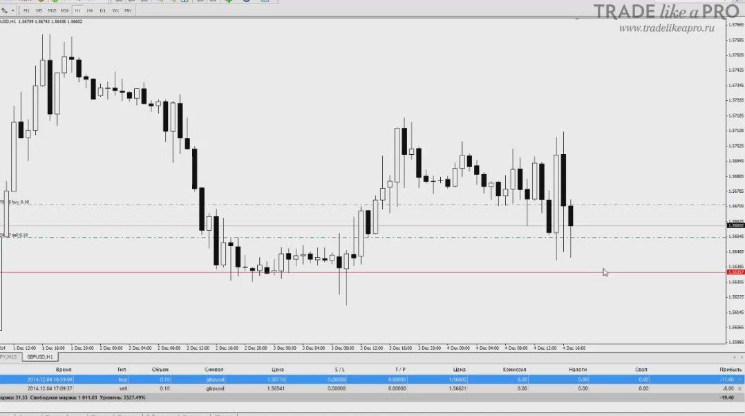 Динамический стоп-лосс forex скачать прогноз евро на форексе 3 декабря 2012