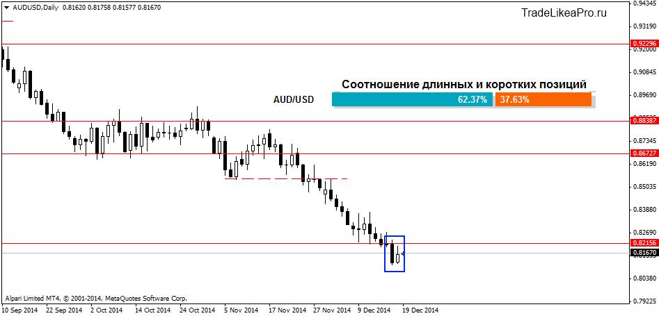 Как правильно делать анализ рынка форекс forex от mmcis украина