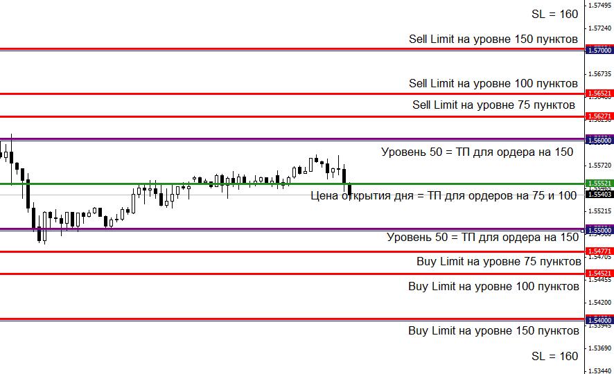 GBPUSDH1 - индикатор level_lines