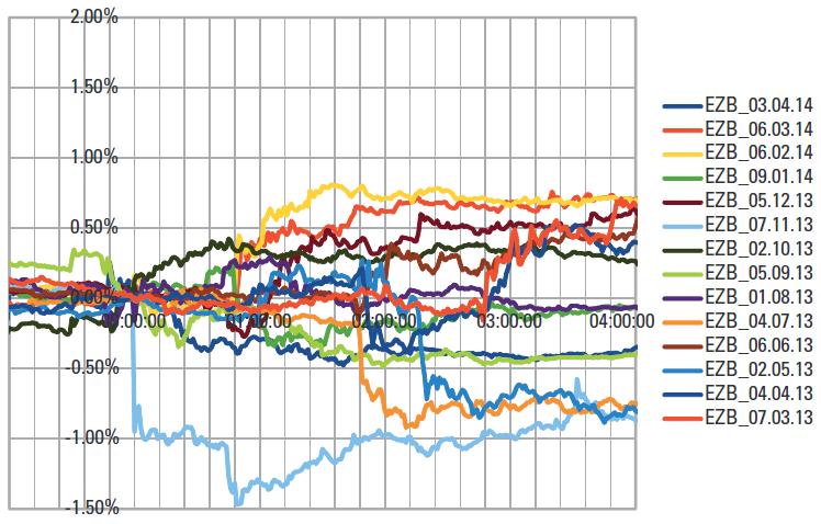 Более подробное относительное изменение цены валютной пары EURUSD