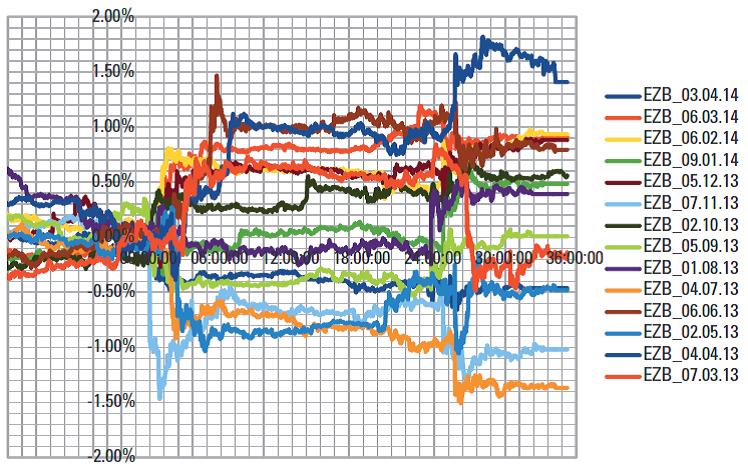 Относительное изменение цены валютной пары EURUSD