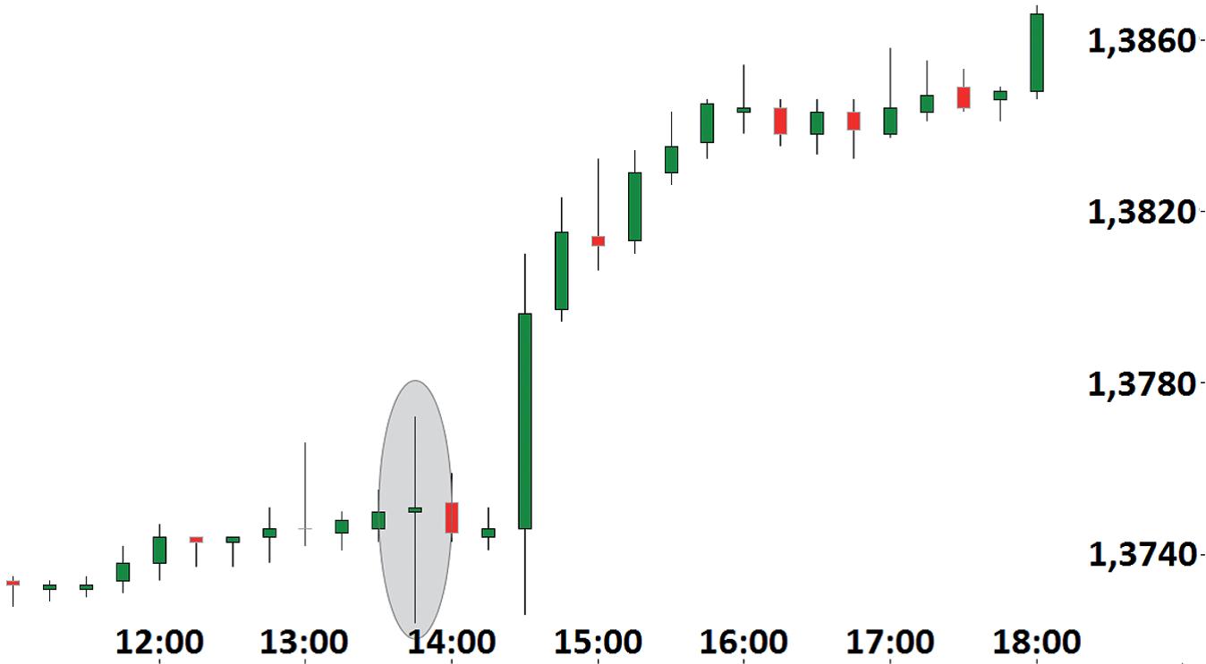 Пример движения в день заседания ЕЦБ