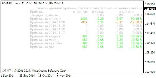 2 форекс индикатор iprofit на графике