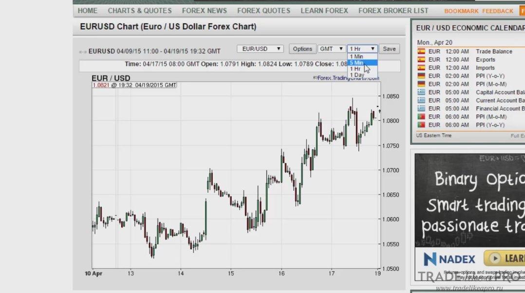 Торги на форексе выходные форекс торговля с помощью торговой системы