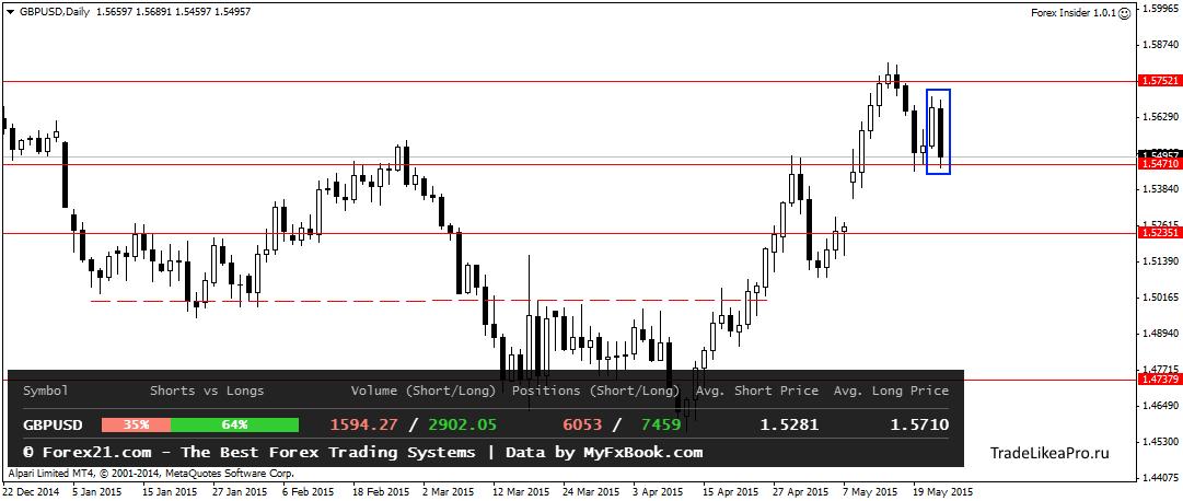 Форекс прогнозы без регистрации учебный счет биржа - форекс - forex