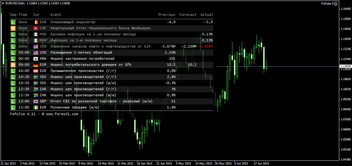 Форекс индикатор новости торговые стратегии форекс параболик