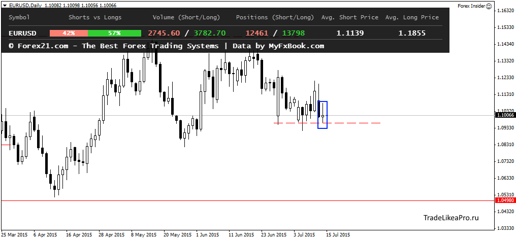 Форекс валютный рынок прогноз мартингейл на forex