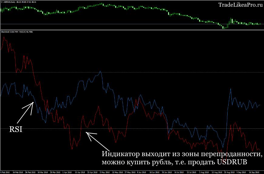 Торговля с индикатором Black Gold и RSI