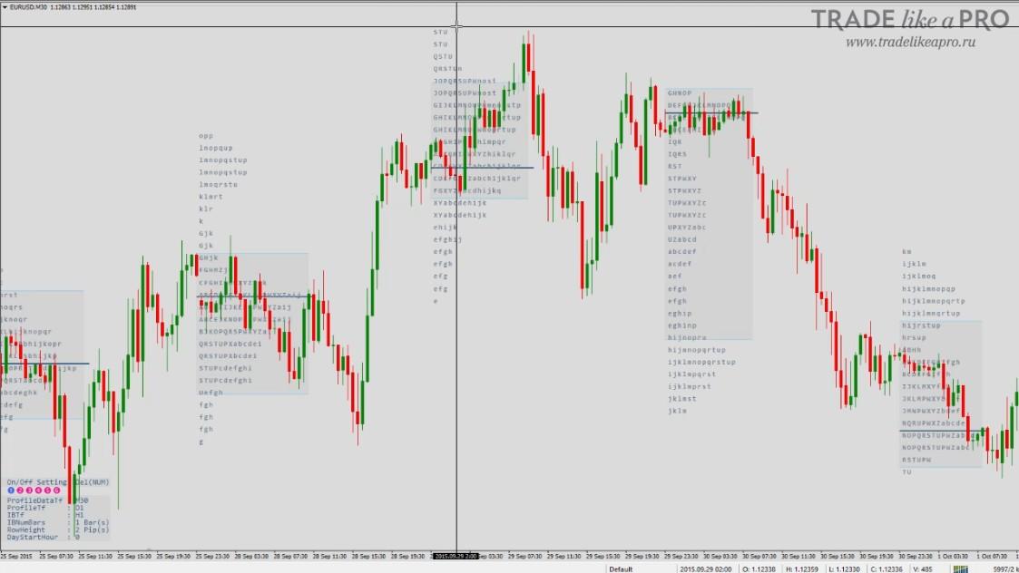 Профиль рынка на Forex