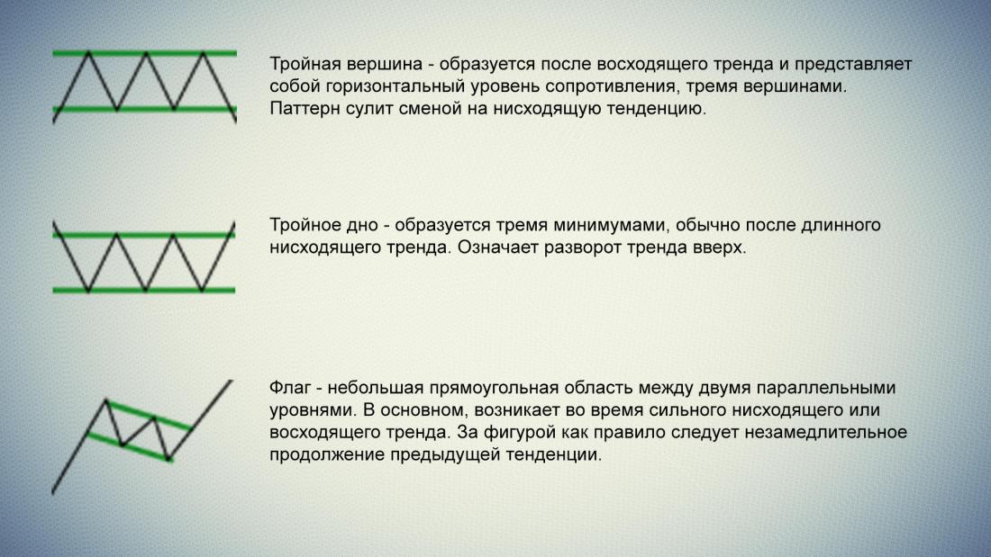 Описание торговых паттернов 5
