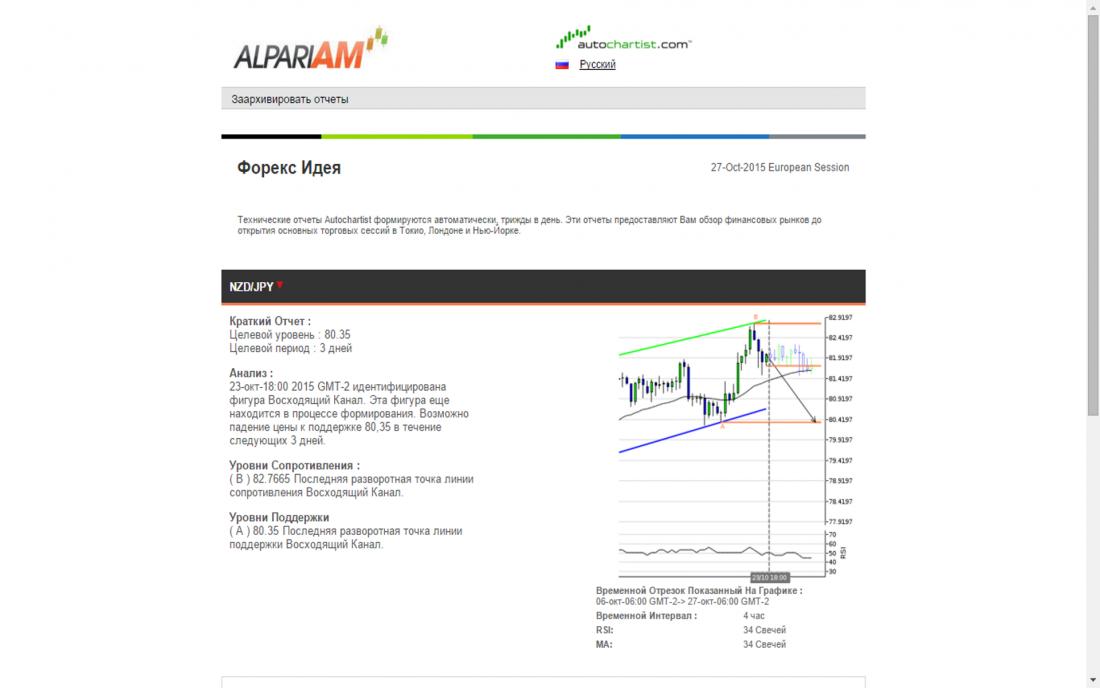 Autochartist Market Reports - открывает окно с рыночными отчетами