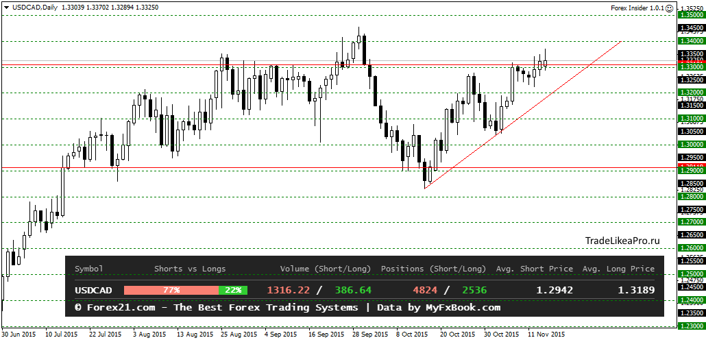 USDCADDaily 17112015