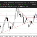 Свечной анализ на рынке Форекс на 1.12.2015