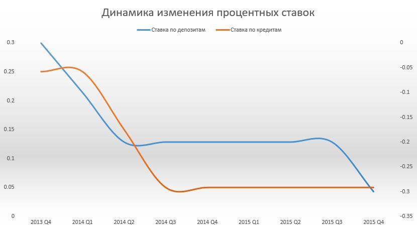 Динамика изменения процентных ставок
