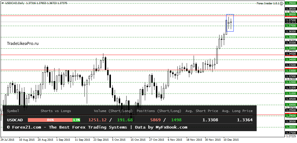 USDCADDaily 16122015